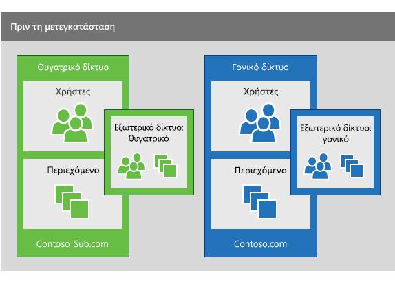 Ένα θυγατρικό δίκτυο Yammer και ένα γονικό δίκτυο Yammer πριν εκτελεστεί μια μετεγκατάσταση για να ενοποιηθούν οι χρήστες από το θυγατρικό στο γονικό δίκτυο