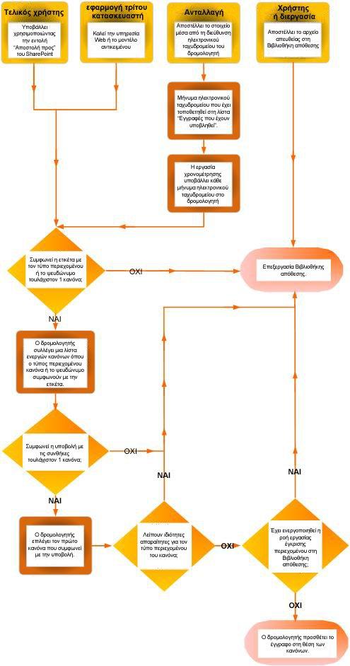 Δρομολόγηση εγγράφων με τη χρήση της οργάνωσης περιεχομένου