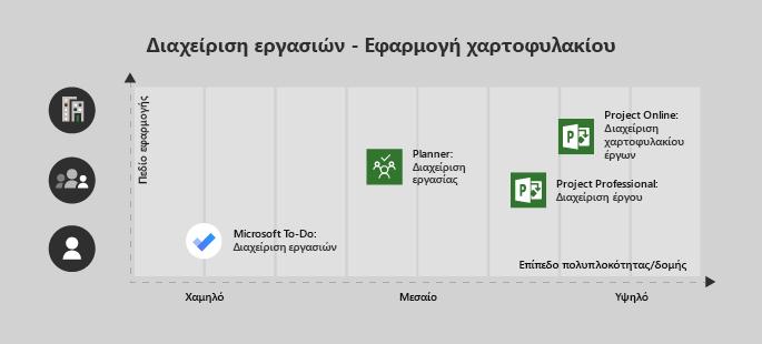 Microsoft εκκρεμών εργασιών είναι καλή για ένα έργο πολυπλοκότητα μεμονωμένο χρήστη/χαμηλής, οργάνωση είναι ιδανικά για μια ομάδα και Μεσαίο πολυπλοκότητα, Project Professional για μια ομάδα με Μεσαίο/Υψηλό πολυπλοκότητα, και το Project Online για μεγάλες επιχειρήσεις/μιγαδικού έργα