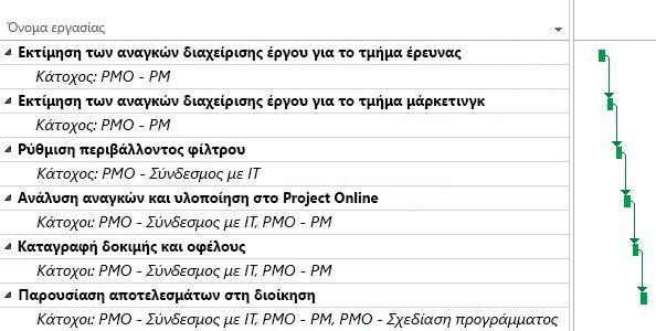 Σχέδιο έργου PMO στο Project Online