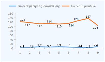 Δείγμα γραφήματος γραμμών