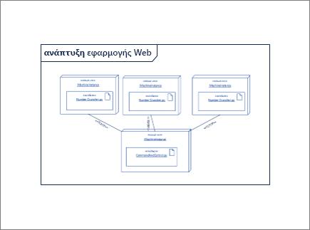 Σχήμα Επισκόπηση διαγράμματος που περιέχουν άλλα σχήματα παρουσία και αντικείμενο κόμβου