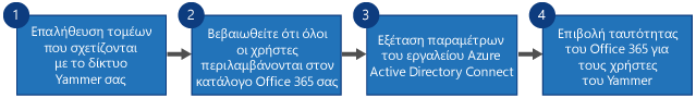 Διάγραμμα ροής που εμφανίζει τέσσερα βήματα για να αντικαταστήσετε το SSO του Yammer και το DSync του Yammer με την είσοδο του Office 365 για Yammer και το Azure Active Directory Connect.