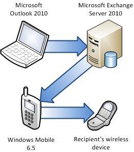 Σύνδεση τηλεφώνου με τον Exchange Server