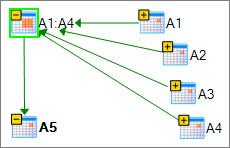 Μια περιοχή κελιών που έχει επεκταθεί σε ένα διάγραμμα