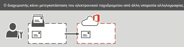 Ένας διαχειριστής εκτελεί μετεγκατάσταση IMAP στο Office 365.Όλα τα μηνύματα ηλεκτρονικού ταχυδρομείου μπορούν να μετεγκατασταθούν για κάθε γραμματοκιβώτιο, αλλά όχι οι επαφές ούτε οι πληροφορίες ημερολογίου.