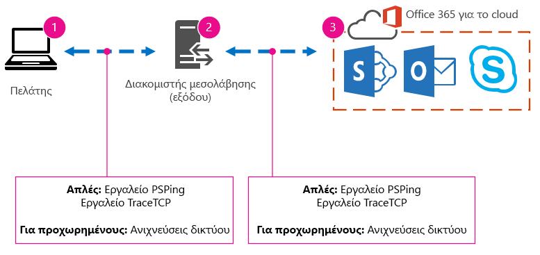 Βασικό δίκτυο με υπολογιστή-πελάτη, διακομιστή μεσολάβησης, cloud και προτάσεις για τα εργαλεία PSPing, TraceTCP και ανιχνεύσεις δικτύου.