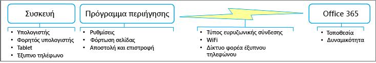 Παράγοντες επιδόσεων δικτύου
