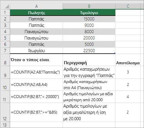 Παραδείγματα συνάρτησης COUNTIF