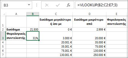 Μια τυπική χρήση της συνάρτησης VLOOKUP