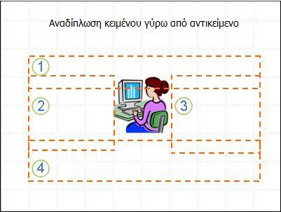Διαφάνεια με αντικείμενο και πλαίσια κειμένου που εμφανίζονται και είναι αριθμημένα, χωρίς κείμενο.