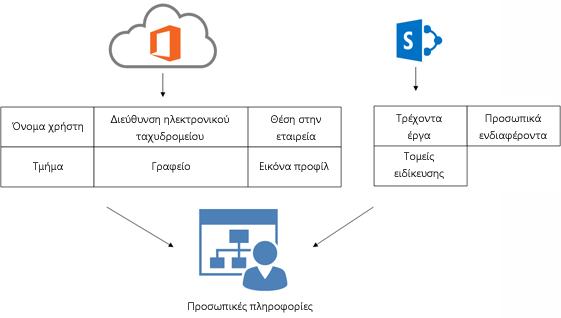 """Διάγραμμα που δείχνει τον τρόπο με τον οποίο οι πληροφορίες προφίλ της υπηρεσίας καταλόγου του Office 365 και οι πληροφορίες προφίλ του SharePoint Online συμπληρώνονται στη σελίδα """"Προσωπικές πληροφορίες"""" ενός χρήστη"""