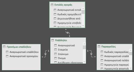 Διάγραμμα σχέσεων Pivot Power