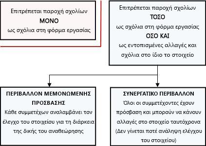 Διάφοροι τρόποι αποδοχής και παροχής σχολίων