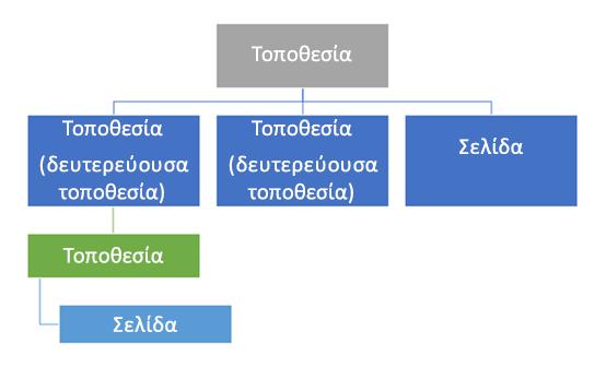 Διάγραμμα ιεραρχίας τοποθεσίας