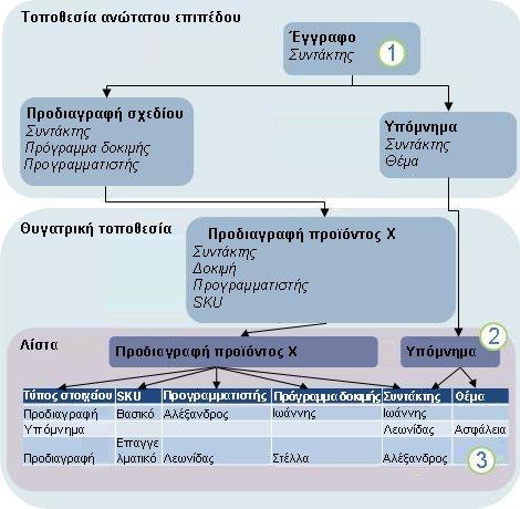 Διάγραμμα μεταβίβασης τύπου περιεχομένου