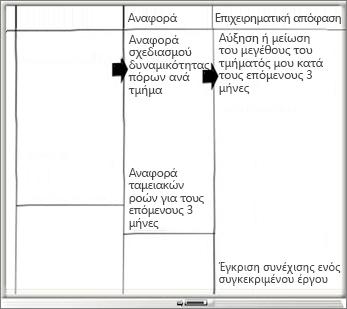 Πίνακας με στήλες αναφοράς και επιχειρηματικής απόφασης