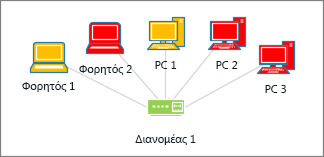 Σχήματα υπολογιστών με διαφορετικά χρώματα