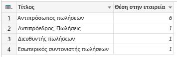 Ομάδα: Μέτρηση γραμμών