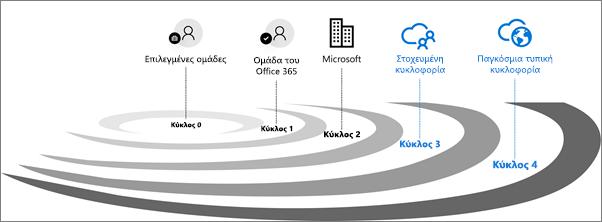 Κύκλοι επικύρωσης κυκλοφορίας για το Office 365.