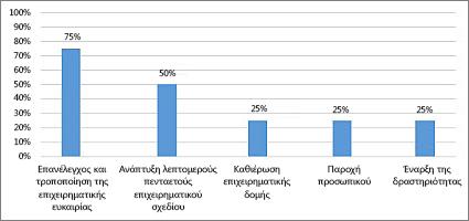 """Το γράφημα """"% ολοκλήρωσης"""" στην αναφορά """"Επισκόπηση έργου"""""""