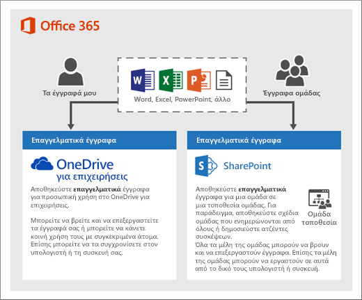 Ένα διάγραμμα του τρόπου με τον οποίο μπορείτε να χρησιμοποιήσετε δύο τύπους αποθήκευσης: OneDrive ή Τοποθεσίες ομάδας