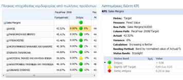 Μια αναφορά λεπτομερειών KPI παρέχει πρόσθετες πληροφορίες για τιμές σε έναν πίνακα στοχοθεσίας PerformancePoint