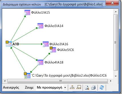 Διάγραμμα σχέσεων κελιών