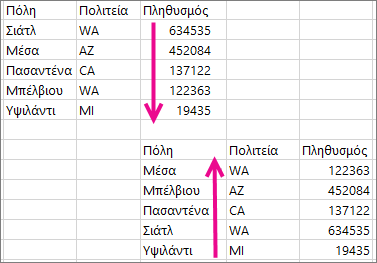 Αναίρεση ταξινόμησης σε περιοχή