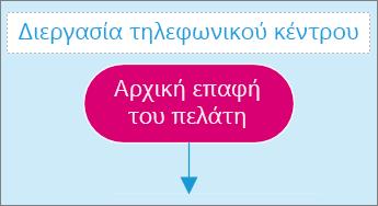 Στιγμιότυπο οθόνης από ένα πλαίσιο καταχώρησης κειμένου σε μια σελίδα διαγράμματος.
