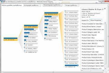 Υπηρεσίες PerformancePoint