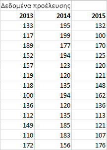 Πίνακας δεδομένων προέλευσης