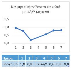 # Δ/υ στο κελί της ημέρας 4, γράφημα που δείχνει μια σύνδεση σε 4 ημέρα