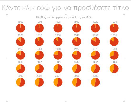 Γράφημα πολλαπλών γραφημάτων πίτας του Power View