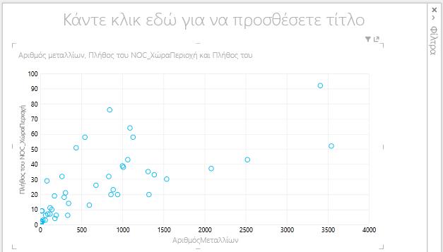 γράφημα διασποράς του Power View