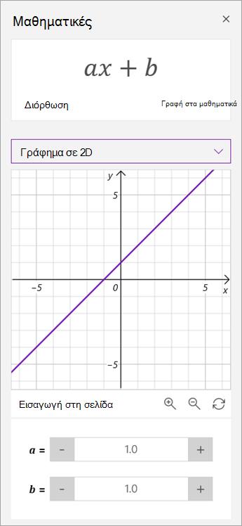 Χειρισμός παραμέτρων του a και του b σε ένα γράφημα.