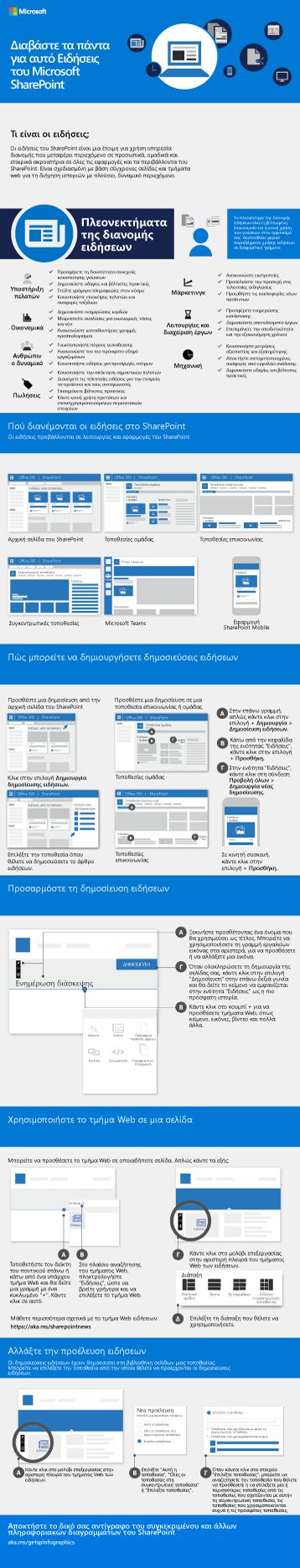 Infographic για τις Ειδήσεις στο SharePoint