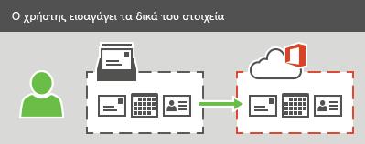 Ένας χρήστης μπορεί να εισαγάγει ηλεκτρονικό ταχυδρομείο, επαφές και πληροφορίες ημερολογίου στο Office 365.