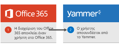 Ο διαχειριστής του Office 365 αποκλείει ενός χρήστη στο Office 365 και ο χρήστης είναι συνδεδεμένος από το Yammer.