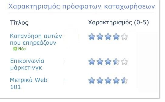 Χαρακτηρισμοί για ιστολόγιο