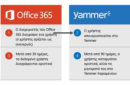 Διάγραμμα που δείχνει ότι, όταν ένας διαχειριστής του Office 365 διαγράφει ένα χρήστη, ο χρήστης απενεργοποιείται στο Yammer.Έπειτα από 30 ημέρες, τα δεδομένα του χρήστη διαγράφονται από το Office 365 και, έπειτα από 90 ημέρες, ο χρήστης καταργείται οριστικά από το Yammer, αλλά τα μηνύματα του Yammer παραμένουν.
