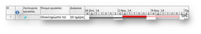 Ράβδος Gantt με γραμμή βάσης