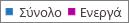 Στιγμιότυπο οθόνης: αναφορά ομάδων του office 365 - Σύνολο και αριθμός ενεργών ομάδων