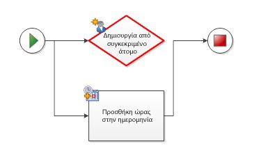 """Το σχήμα της συνθήκης πρέπει να έχει τουλάχιστον μία εξερχόμενη σύνδεση με ετικέτα """"Ναι"""" ή """"Όχι"""""""