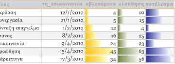 Γραμμές δεδομένων σε μια αναφορά που εμφανίζει συγκρίσεις δεδομένων.