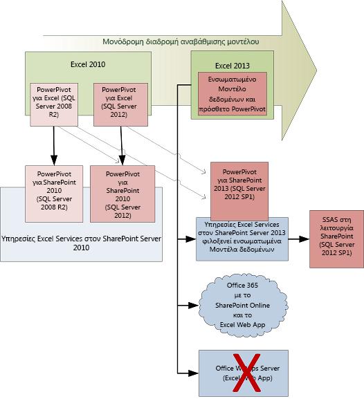 Διαδρομή αναβάθμισης υπολογιστή-πελάτη και διακομιστή για μοντέλα δεδομένων
