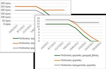 Δείγμα γραφήματος προόδου που περιέχει τις εργασίες γραμμής βάσης, τις υπόλοιπες εργασίες και τις υπόλοιπες πραγματικές εργασίες