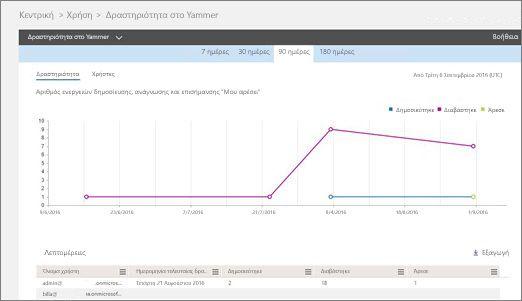 Στιγμιότυπο οθόνης της αναφοράς δραστηριότητας στο Yammer με ένα γράφημα δραστηριότητας και έναν πίνακα με τις λεπτομέρειες του χρήστη για αυτή τη δραστηριότητα.