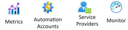 Στάμπο διακυβέρνησης & διαχείρισης του Azure.
