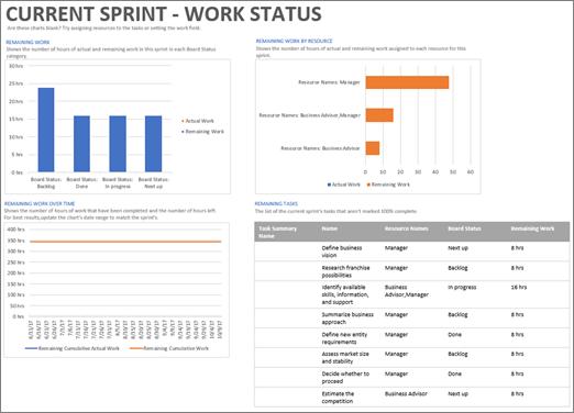 """Στιγμιότυπο οθόνης της αναφοράς """"Τρέχον κύκλος επανάληψης - Κατάσταση εργασίας"""" στο Project"""